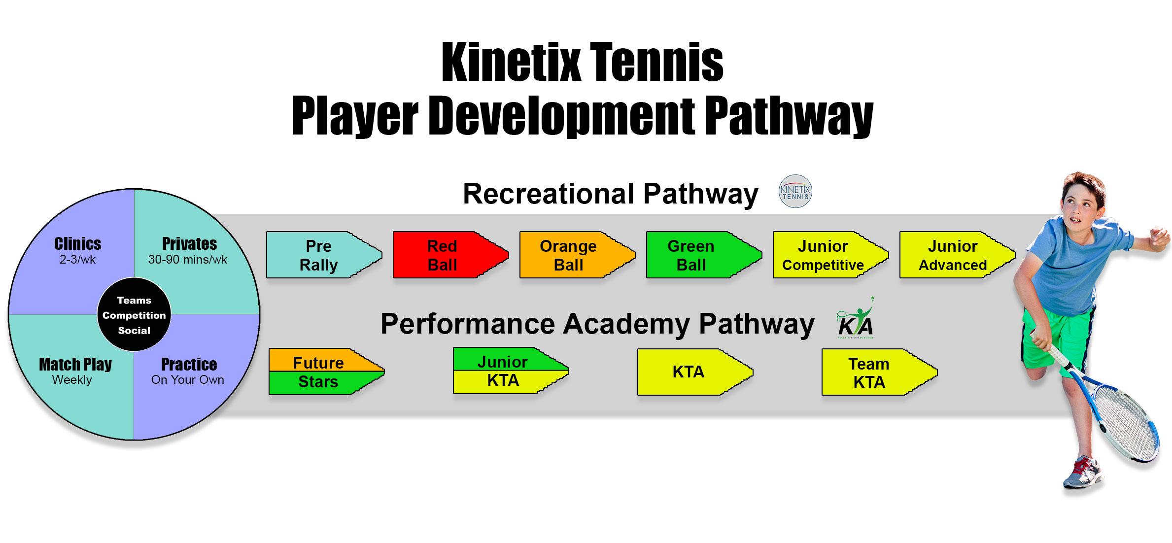 Kinetix Tennis Junior Pathway